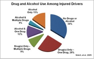 Drug and alcohol use among drivers