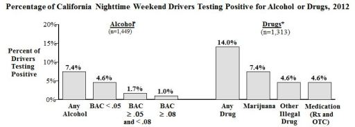 Percentage of CA drivers using alc and drugs